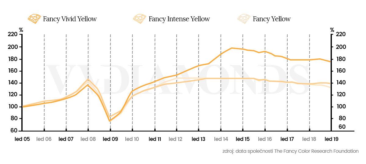 Graf cen žlutých diamantů