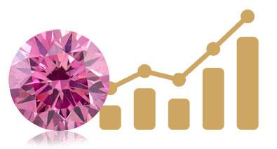 Vývoj ceny růžových diamantů