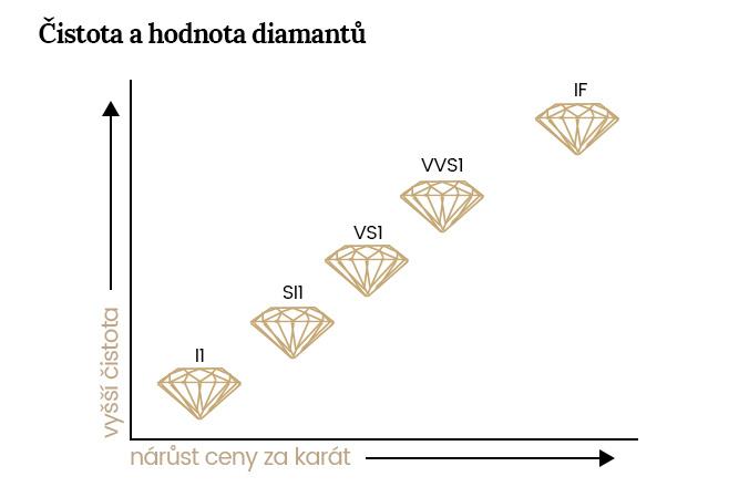 čistota diamantu hodnota
