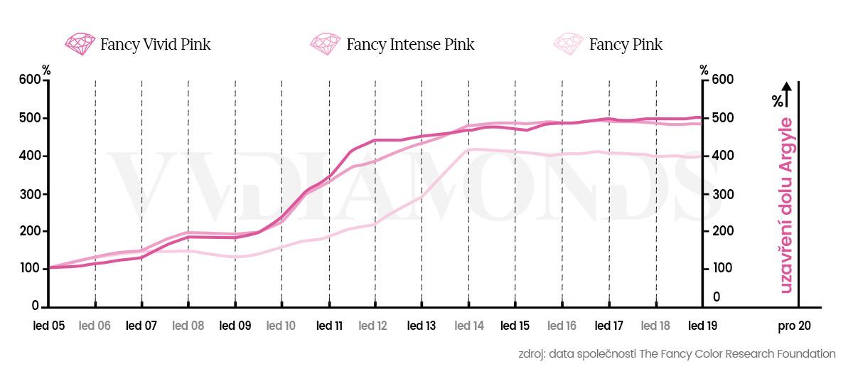 Graf růstu indexu cen růžových diamantů