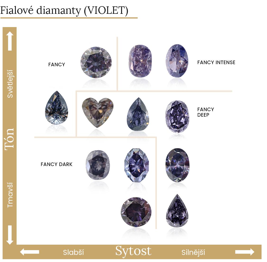 barvy fialových diamantů