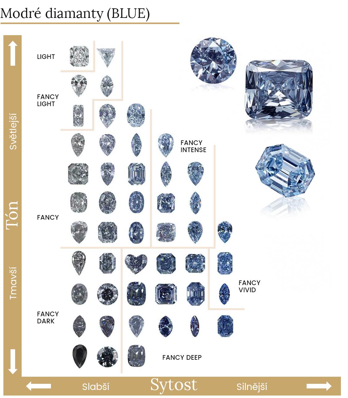 Spektrum modré barvy diamantů