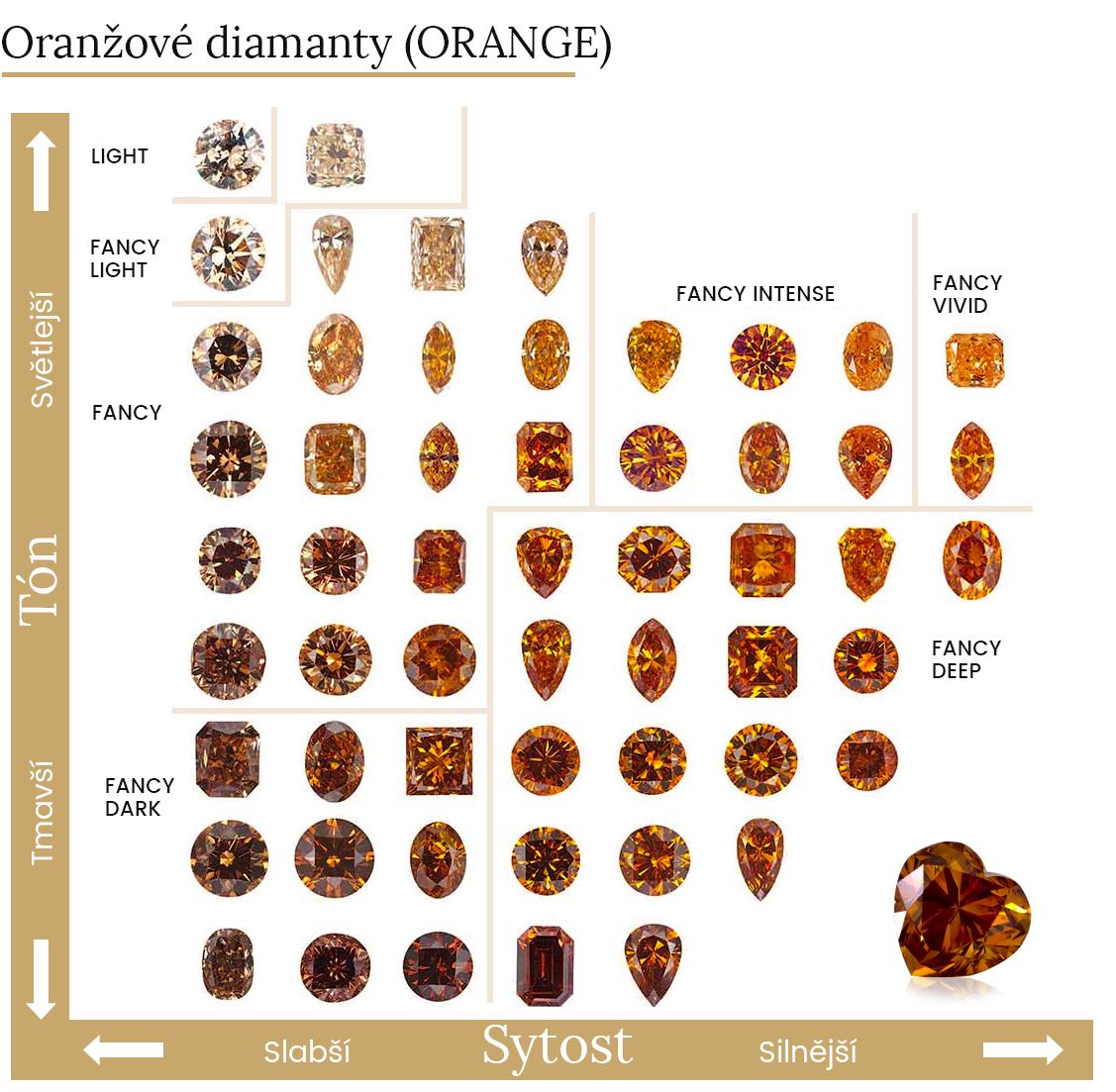 Barevné varianty oranžových diamantů