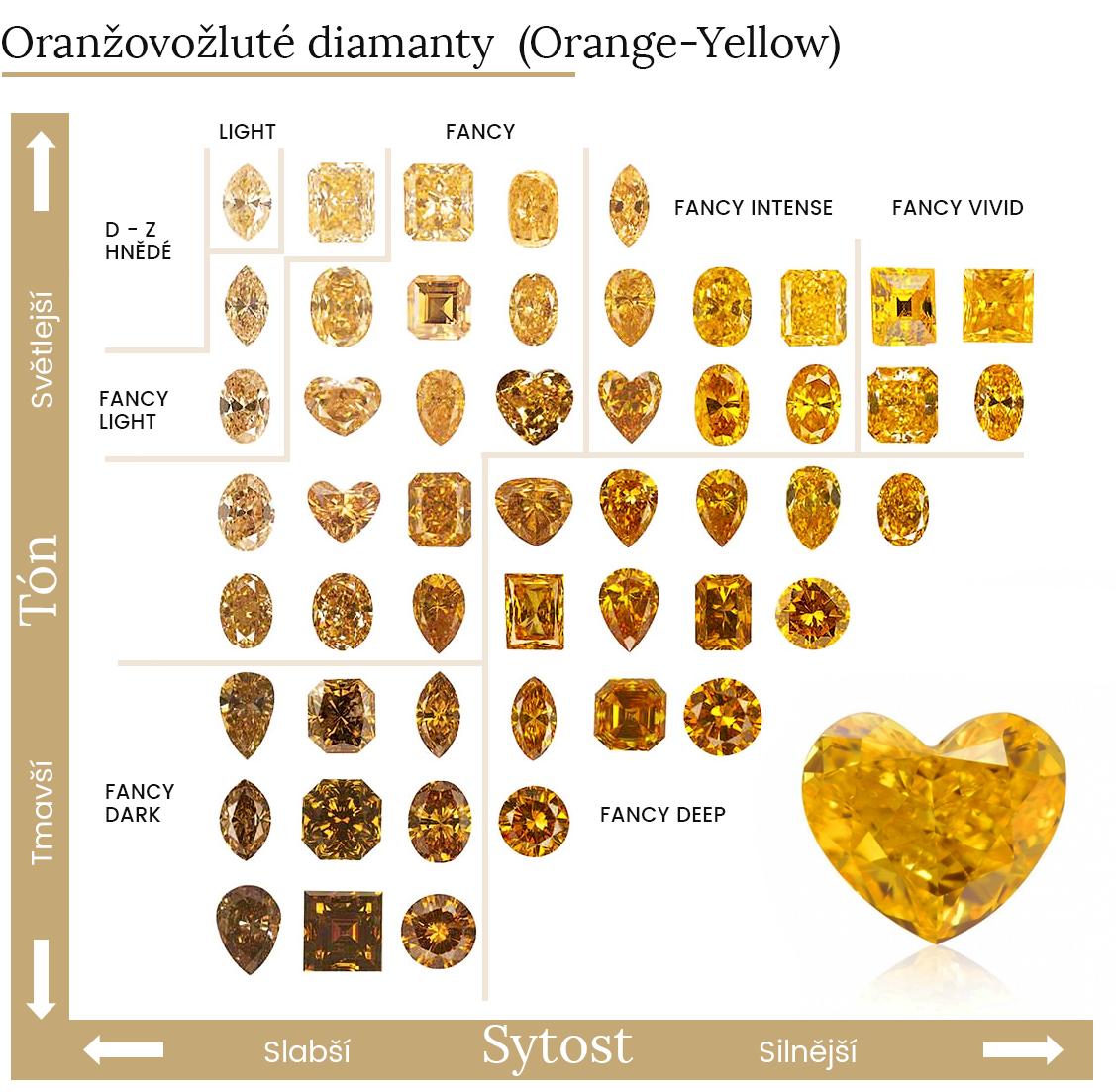 Oranžovožluté diamanty