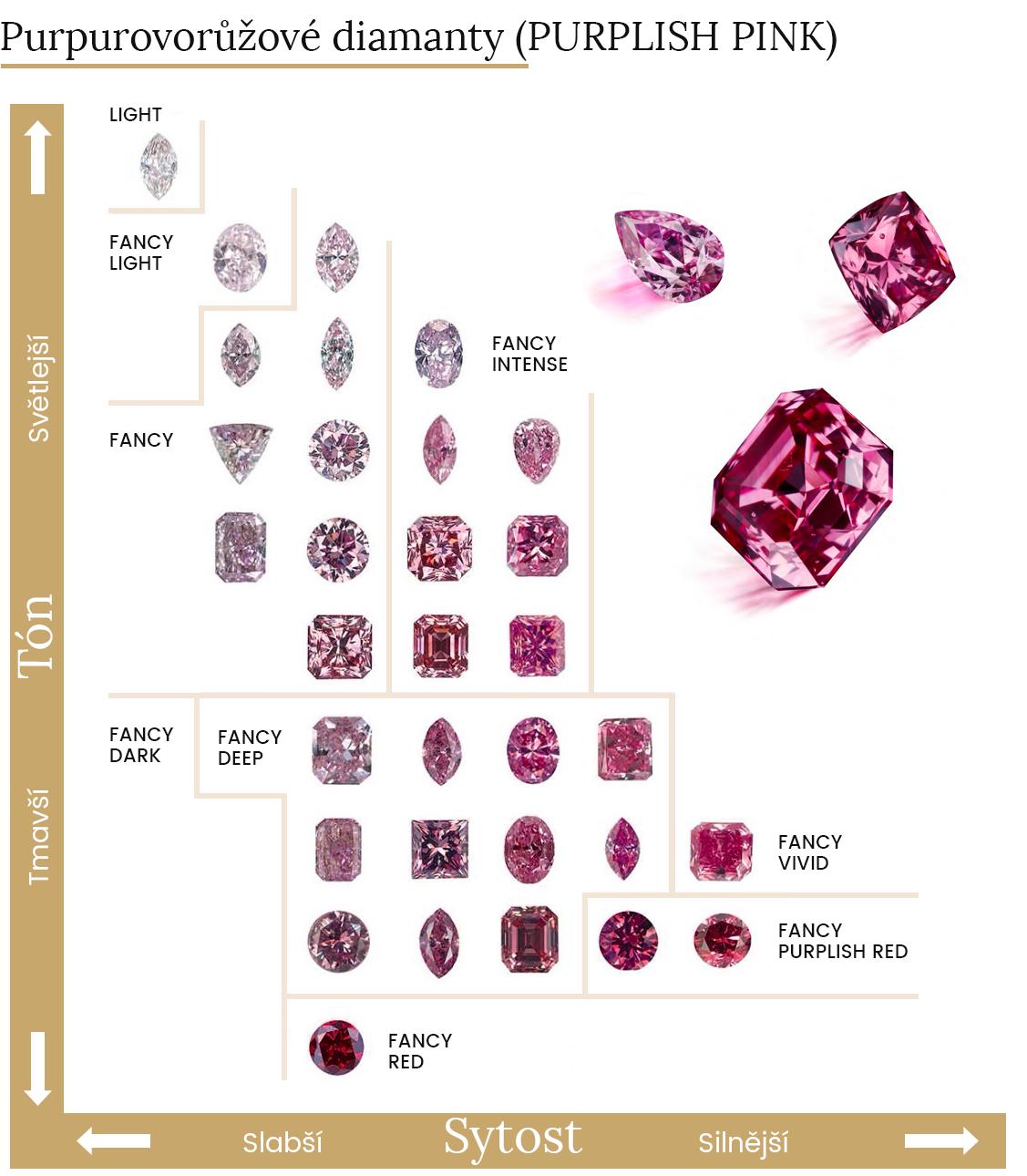 Spektrum purpurových diamantů