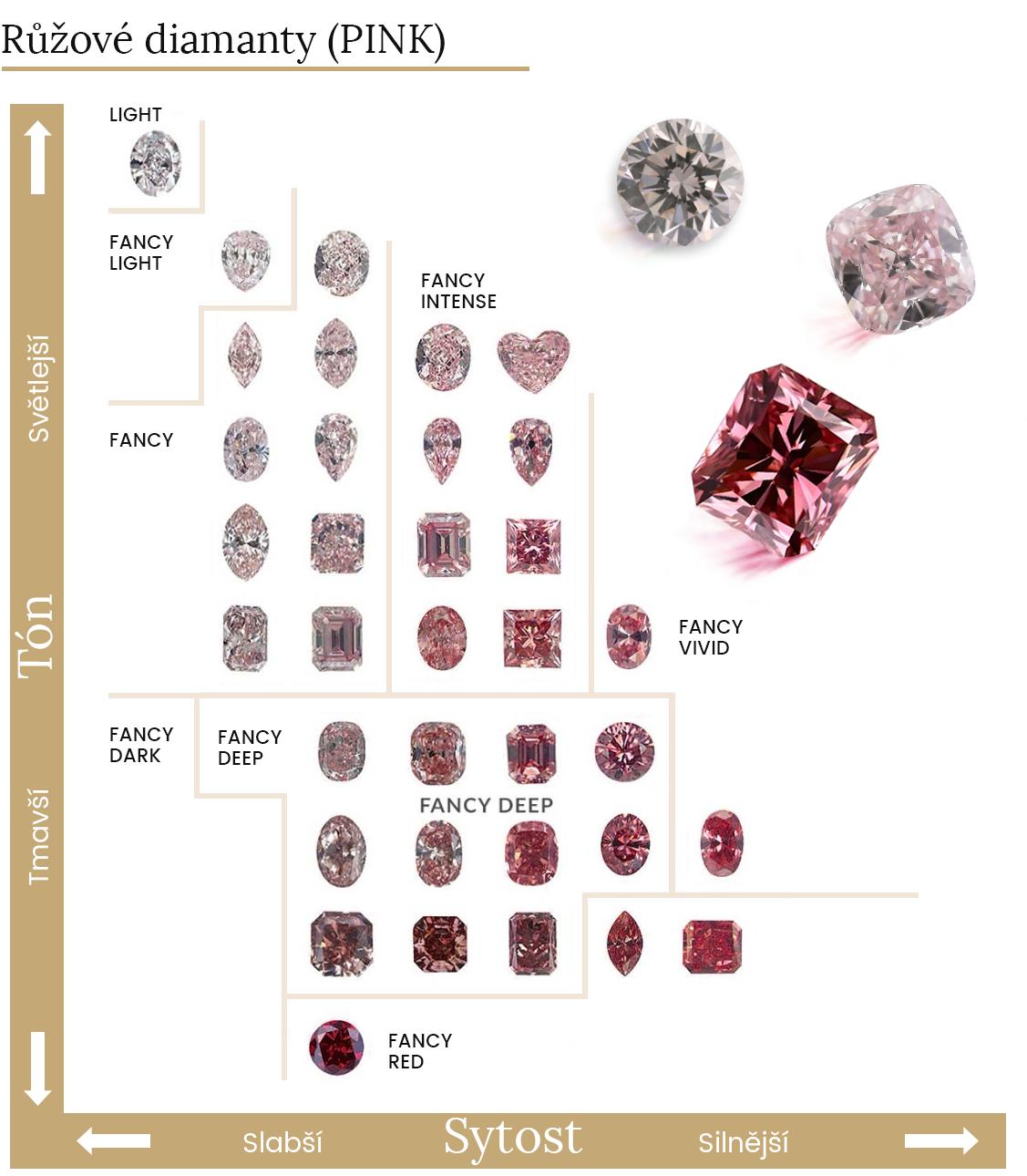 Spektrum růžových diamantů
