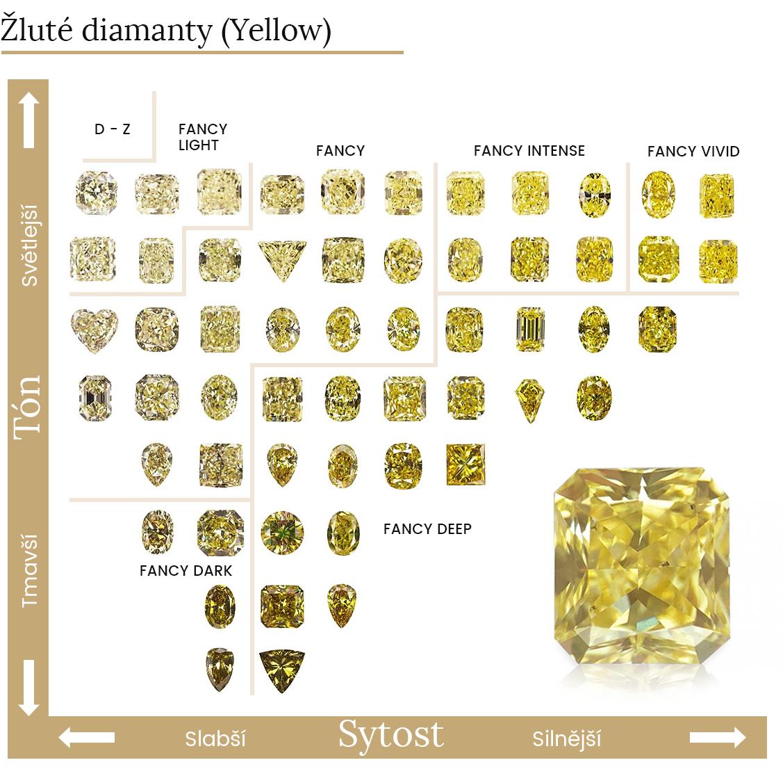 žluté diamanty