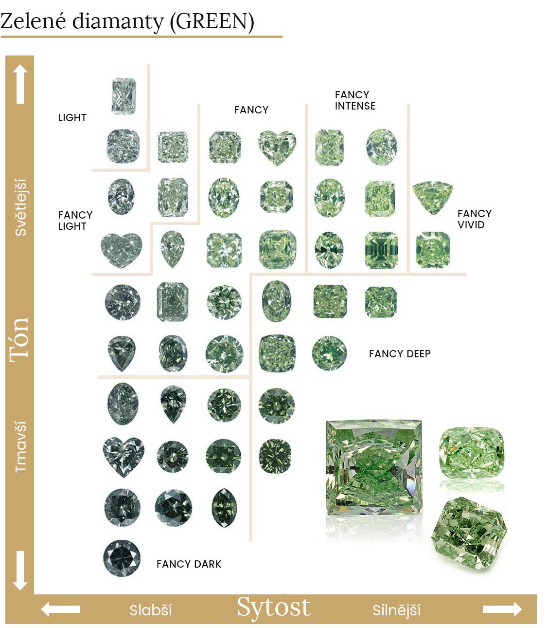 barvy zelených diamantů