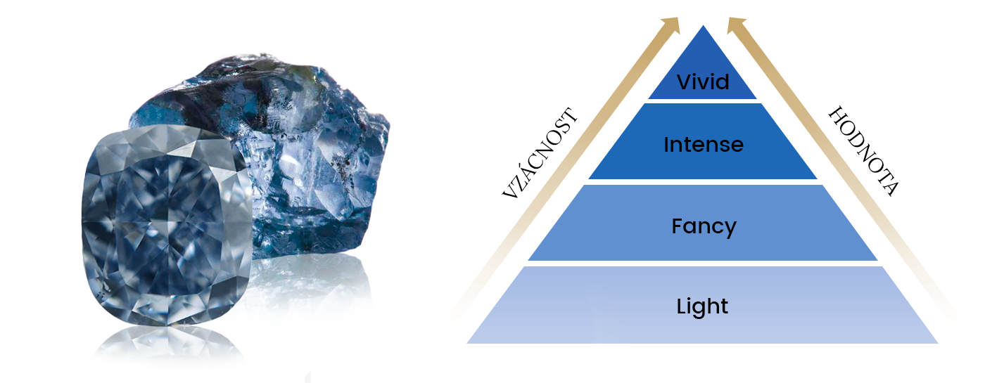 Hodnota modrých diamantů