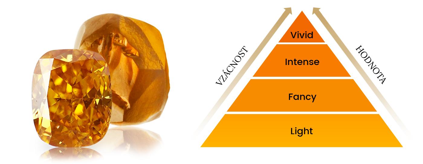 Hodnota oranžových diamantů