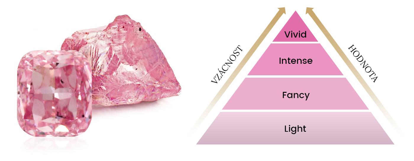 Barvy růžových diamantů
