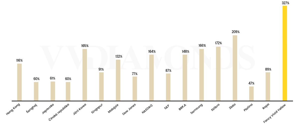 Porovnání žlutého diamantu s jinými investičními produkty