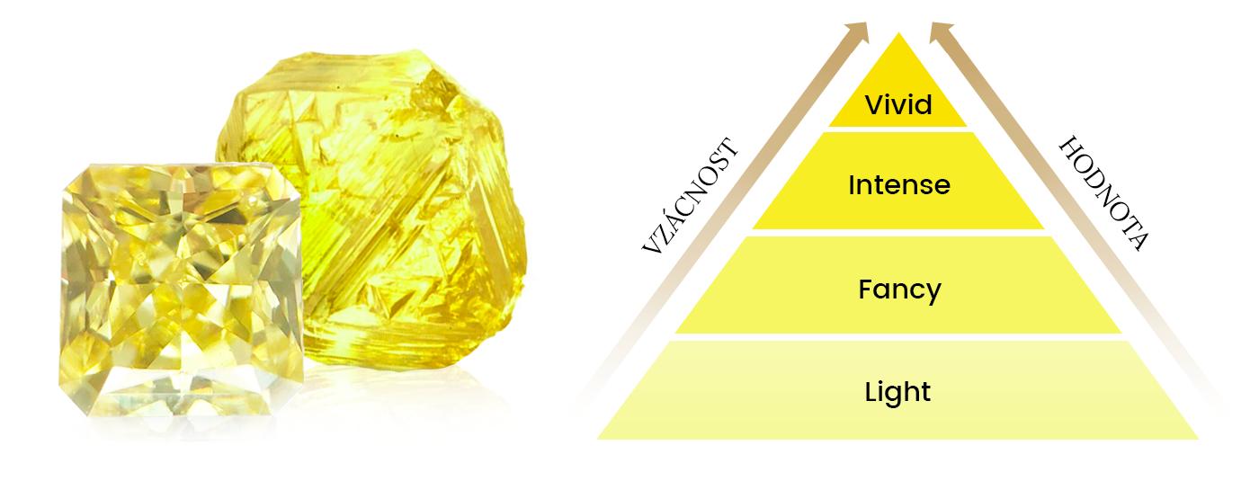 vzácnost a hodnota žlutých diamantů
