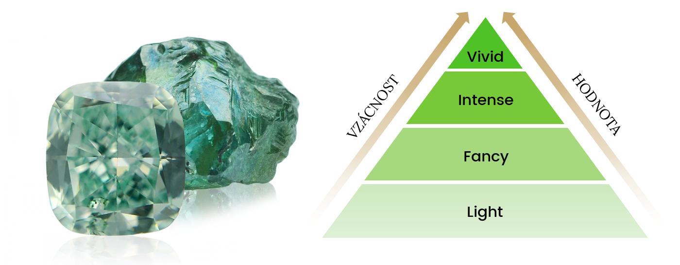 hodnota zelených diamantů