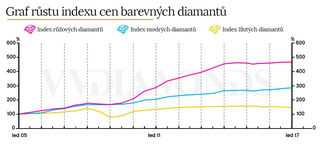 Graf indexu cen barevných diamantů