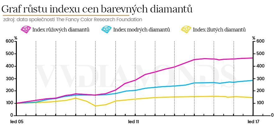 index cen barevných diamantů