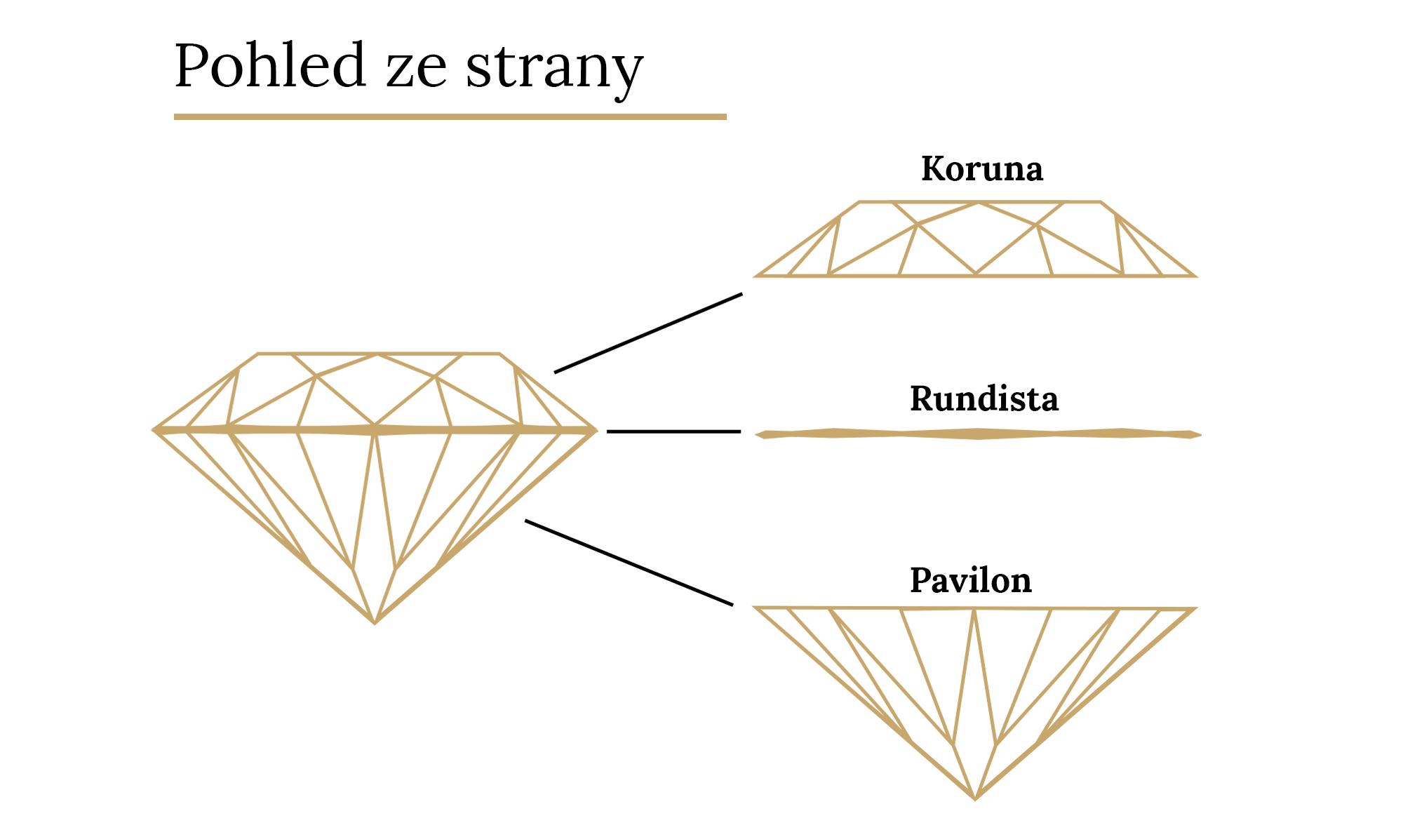 diamant - pohled ze strany