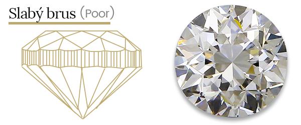 Slabý brus diamantu