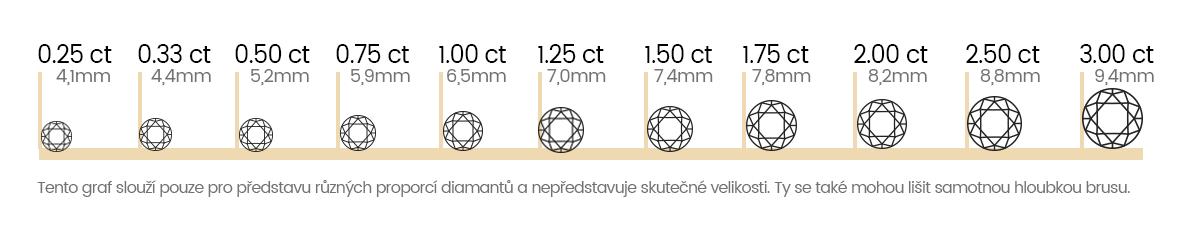 Váha diamantů