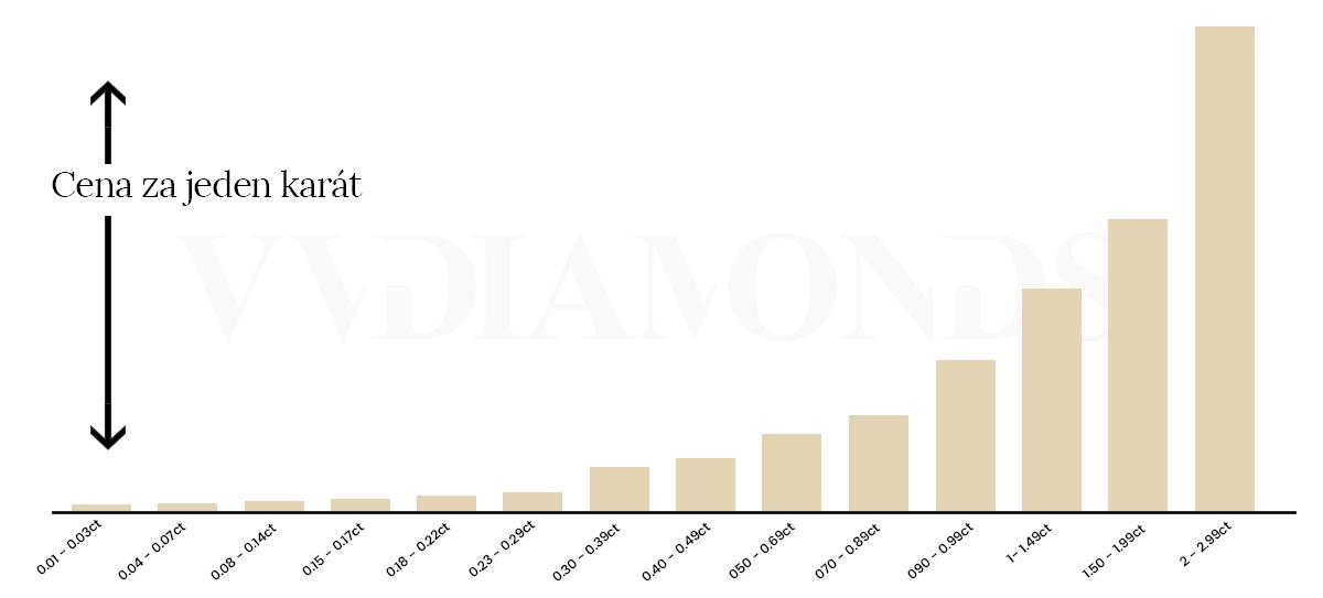 růst ceny diamantů podle karátů