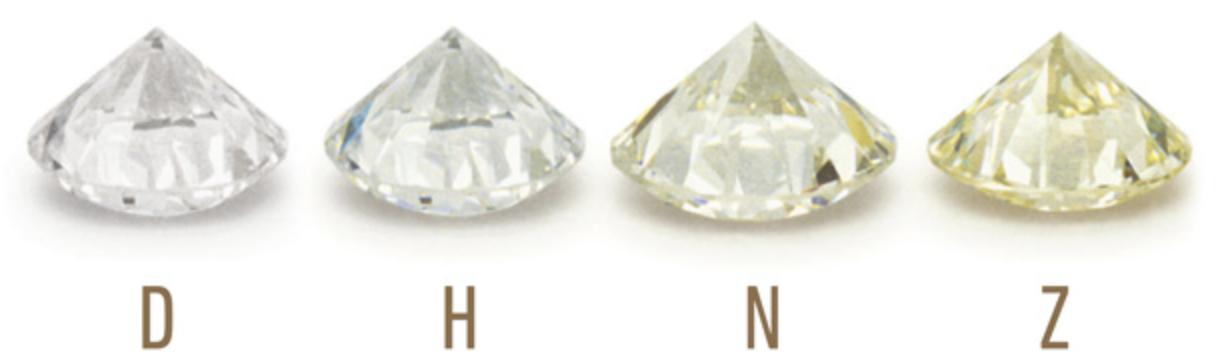 Color / Barva diamantu