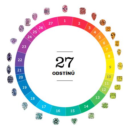 Odstín barevných diamantů